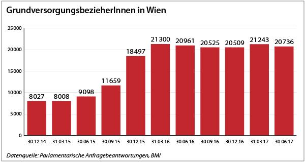 GVS-Wien