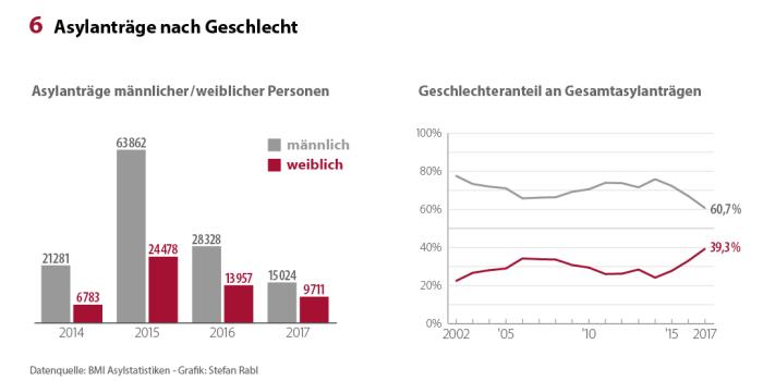 Asylstatistik_2017_Geschlecht_x1080