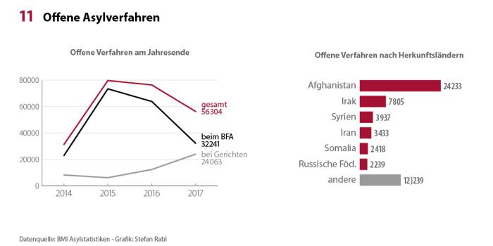 Asylstatistik_2017_Offen_x1080
