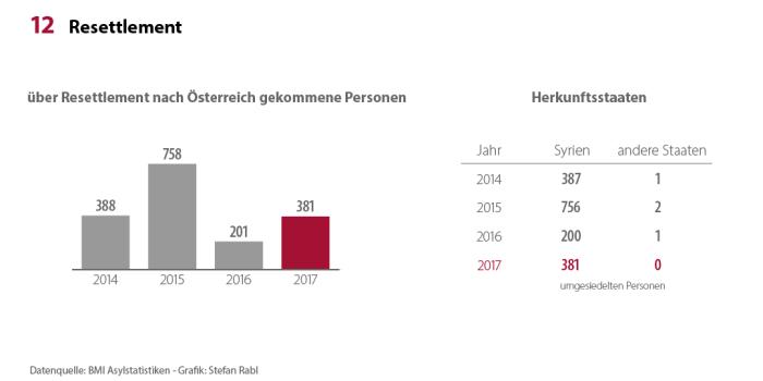 Asylstatistik_2017_Resettlement_x1080
