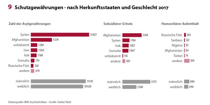 Asylstatistik_2017_Schutzgewährungen_x1080