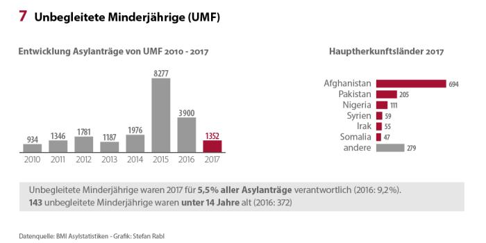 Asylstatistik_2017_UMF_x1080
