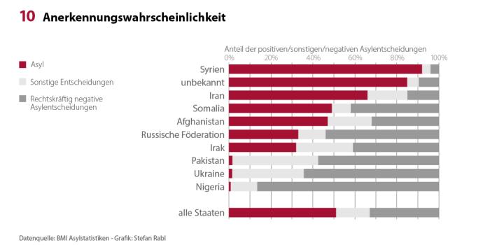 Asylstatistik_2017_Wahrscheinlichkeit_x1080